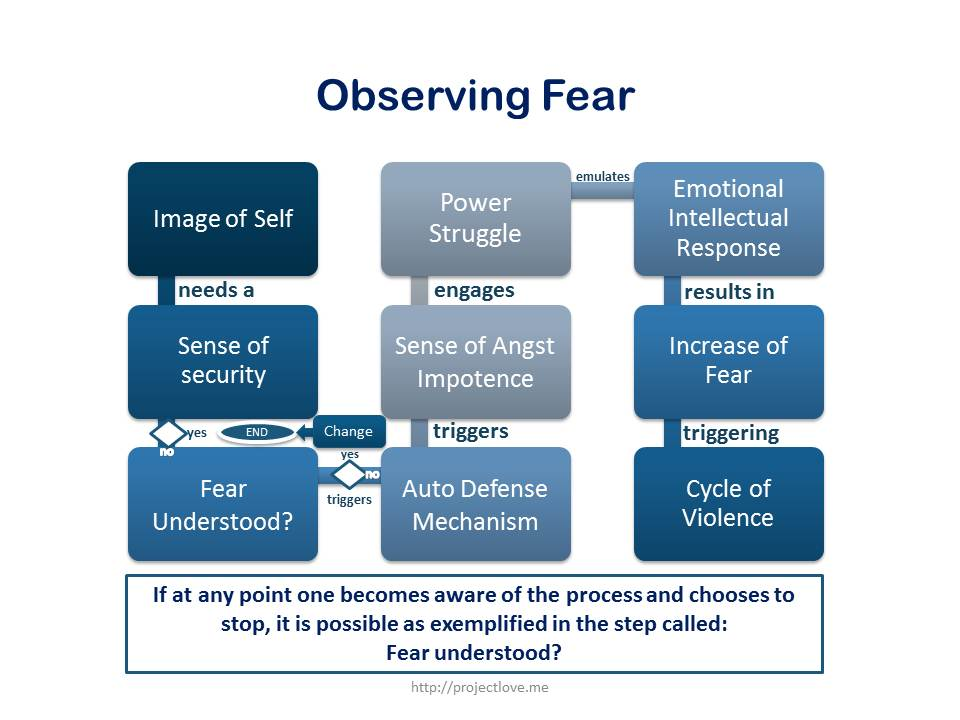 how to create the fear frequency