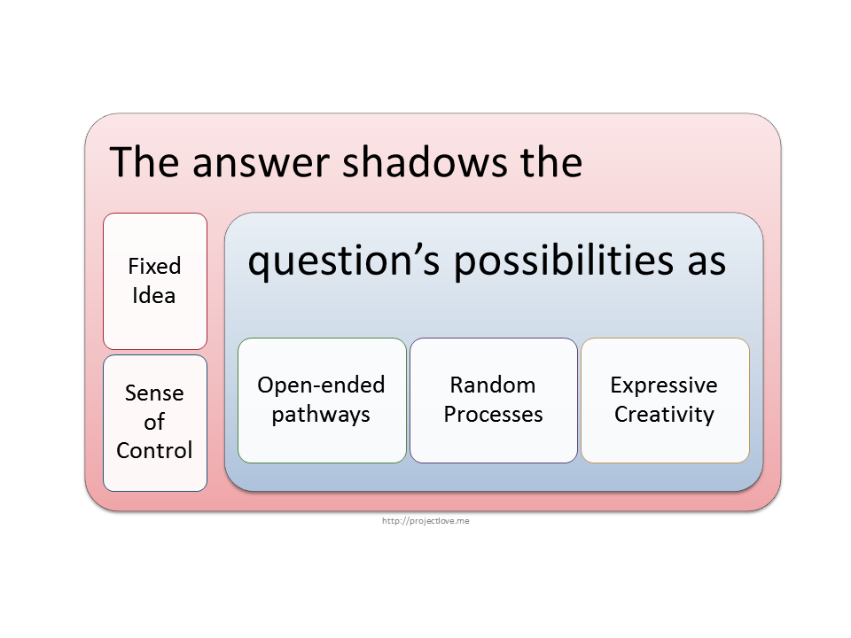 The answer shadows the question