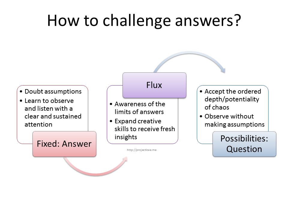 How to challenge answers