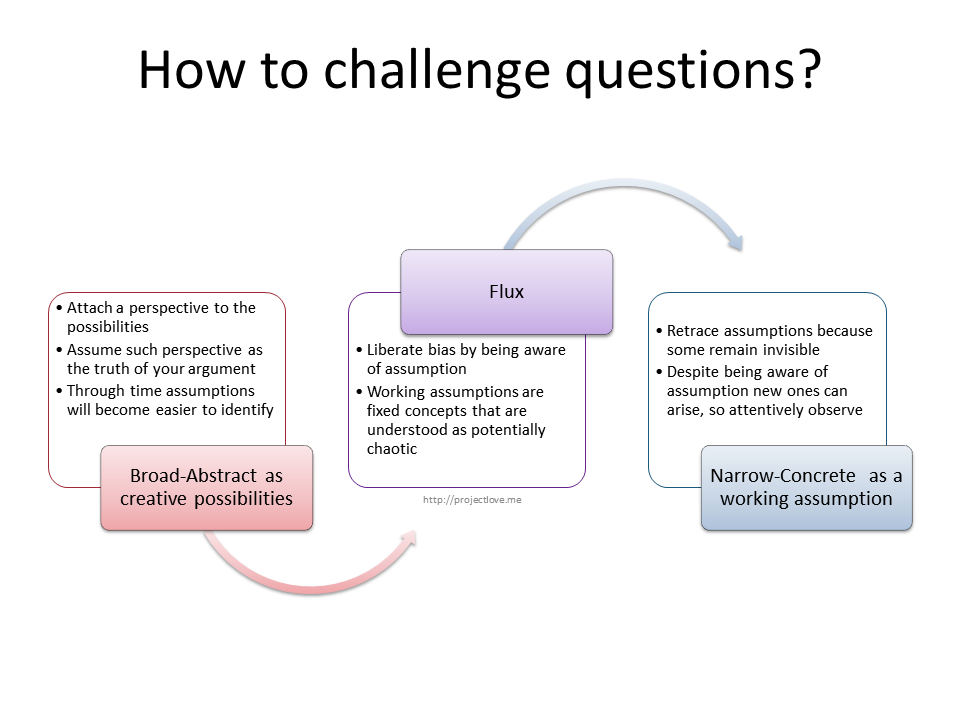 How to challenge questions
